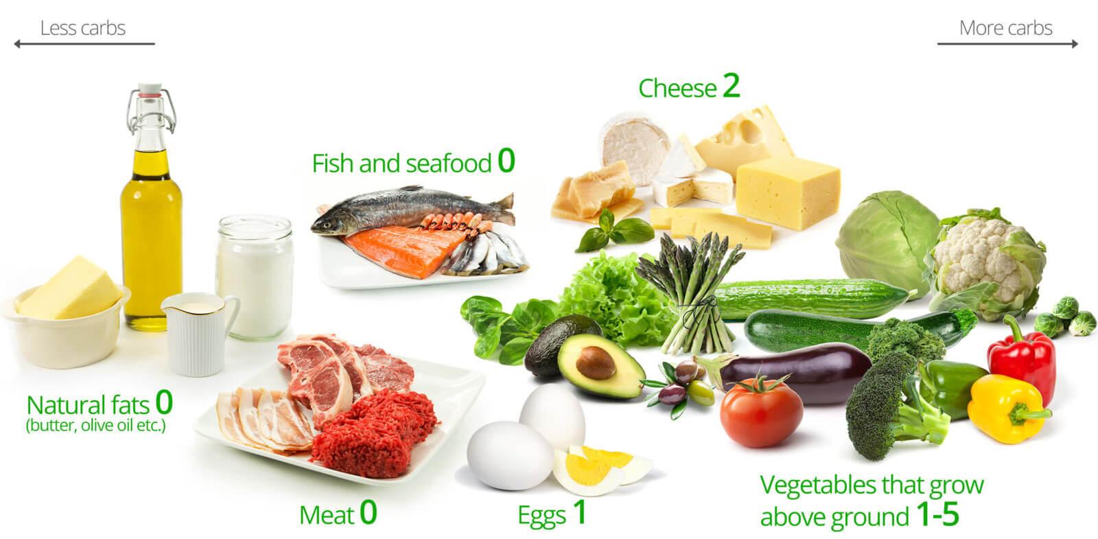 diete low carbs cum să pierzi grăsimea de acces